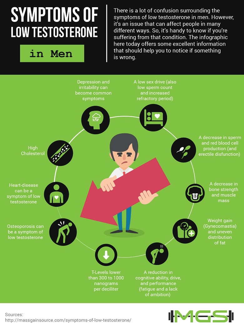 Symptoms of low testosterone infographic
